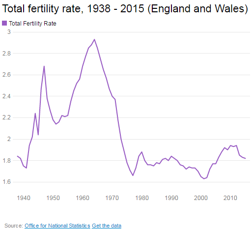 Total Fertility Rates in UK - England and Wales